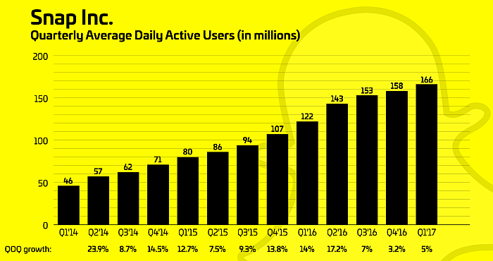 Dropping User Numbers Bad News For Snapchat